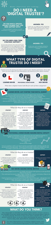 Do I need a digital trustee infographic
