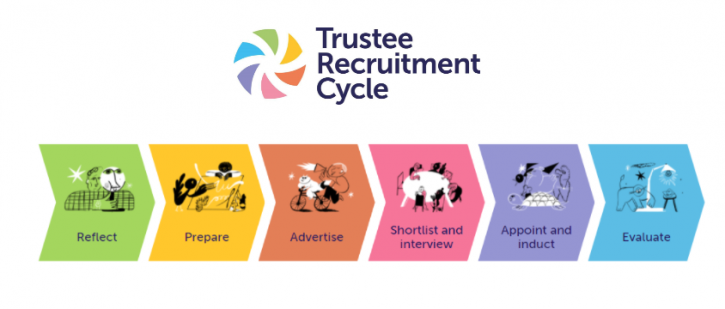 Trustee Recruitment Cycle: Reflect, Prepare, Advertise, Shortlist & Interview, Appoint & Induct and Evaluate.