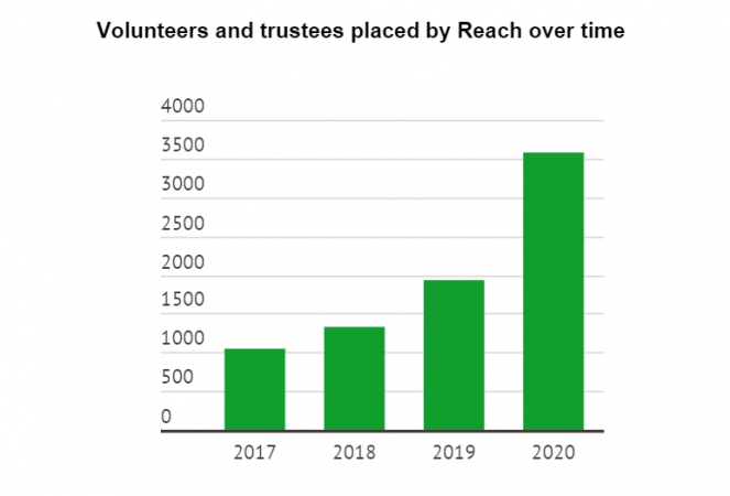 Volunteers placed over time: 2017= 1052 2018=1322 2019=1927 2020=3596
